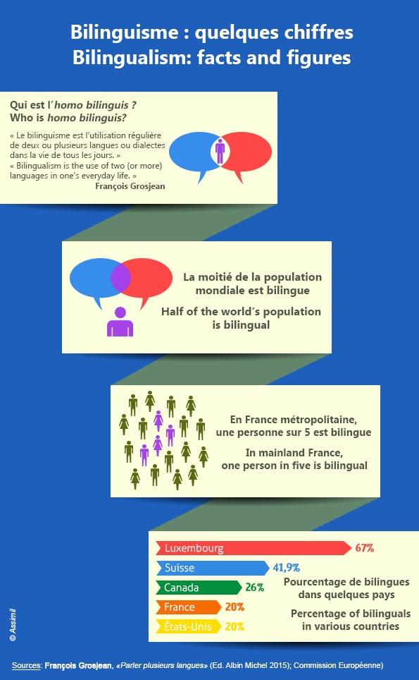 Infographie Bilinguisme F Grosjean