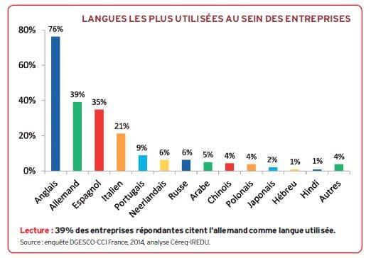 Langues utilisées dans l'entreprise