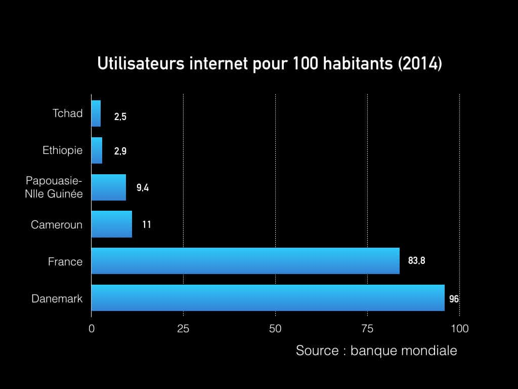 Stats pour blog.001