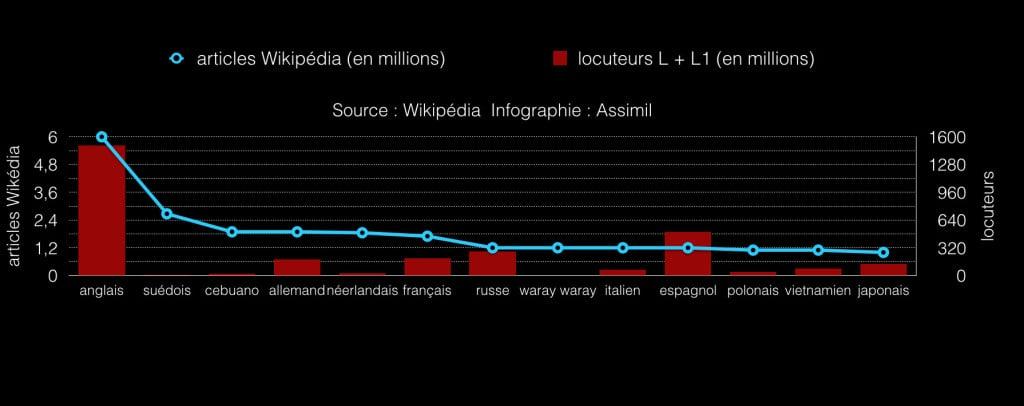 Wikipédia stats.001