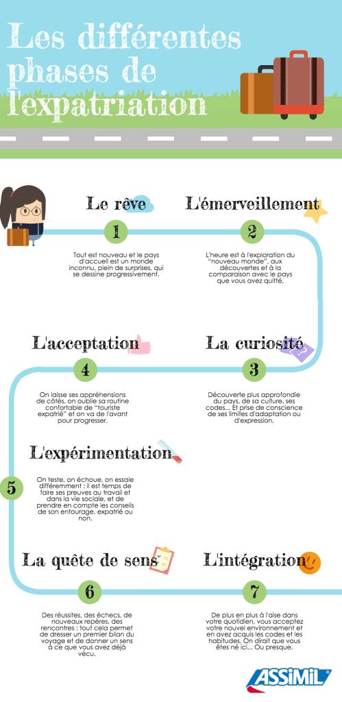 Infographie : Expatriation : quelles sont les différentes étapes ?