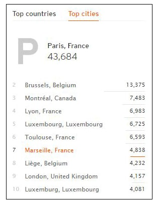Top cities Soundcloud